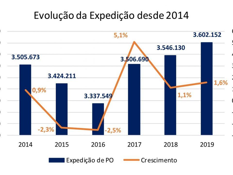 Expedição de papelão ondulado tem alta de 1,6% em 2019