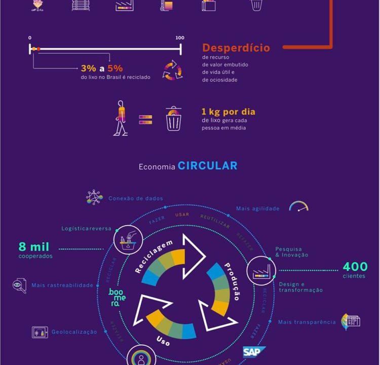 SAP Brasil e Boomera criam plataforma para acelerar economia circular
