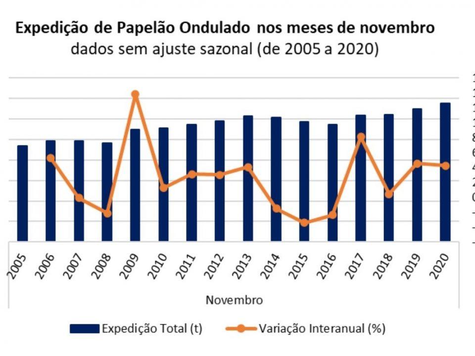 Expedição de papelão ondulado sobe 4,23% em novembro