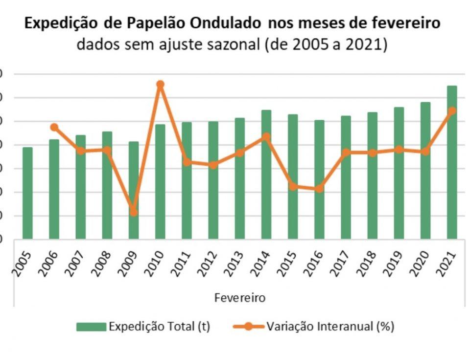 Expedição de papelão ondulado tem alta de 12,1% em fevereiro