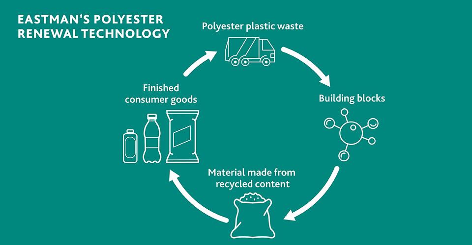 Estée Lauder e Eastman assinam memorando para embalagens sustentáveis