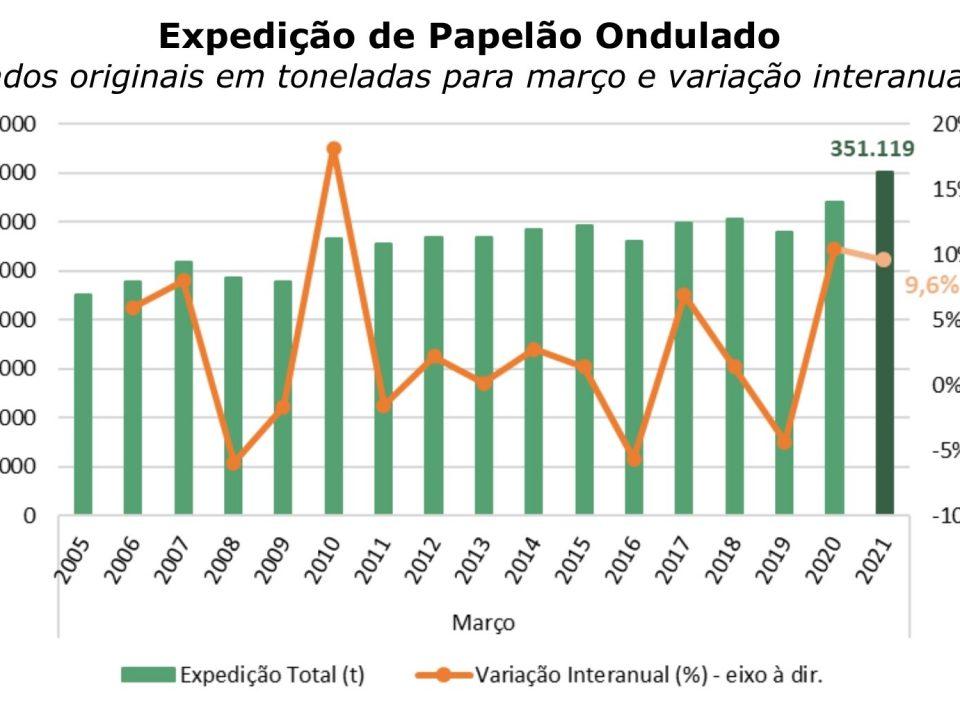 Expedição de papelão ondulado tem alta em março